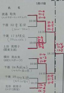 関東オープン 2016